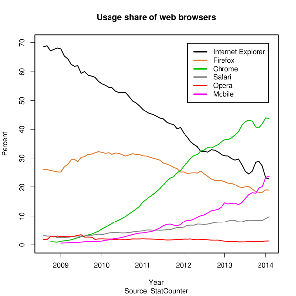 How we view: A look at the past decade of Internet browser statistics
